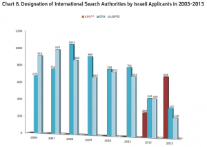 Designation of International Search Authorities By Israeli Appplicants 2003-2013 - Chart from WIPO